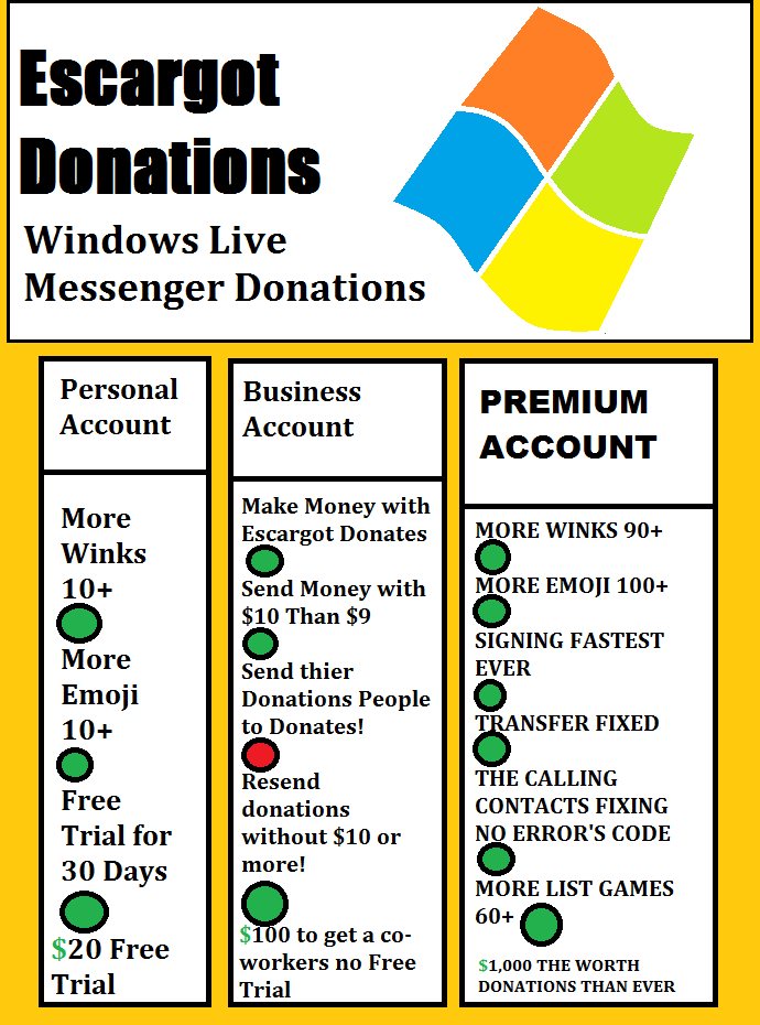 see the list of donations